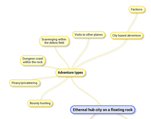 Mind Map Adventures